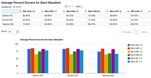 Performance Summary Report