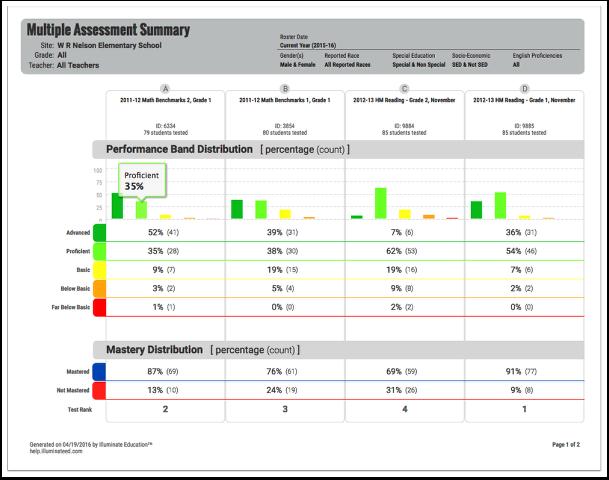 Multiple Assessment Summary Report
