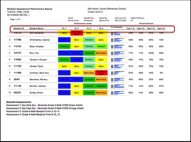 Multiple Assessment Performance Summary Report/Multiple Assessment Performance Summary Report (optional STAR, CELDT)