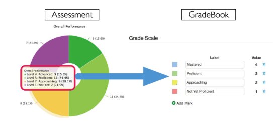 Create and/or Assign a Standards Based Performance Band to an Assessment