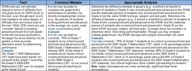 Grade-to-Grade Comparison