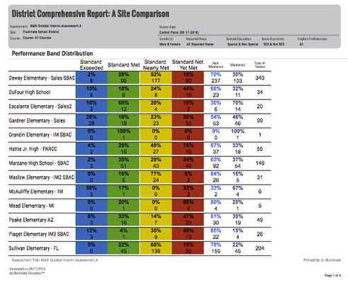 District Peer Comparison