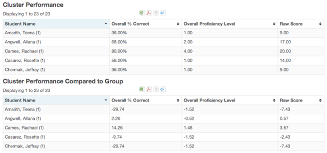 Peer Comparison Report