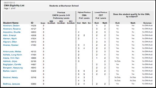 CMA Elibility Report