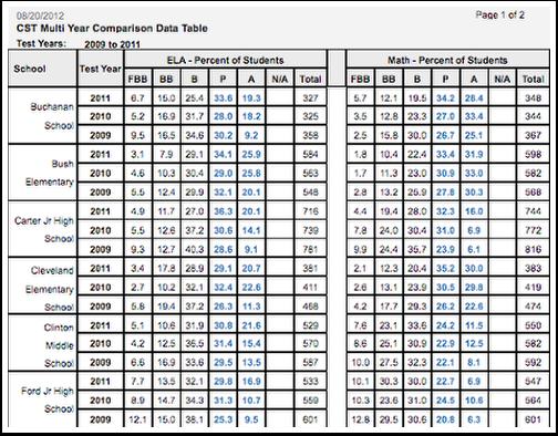 CST Multi Year Comparison Data Table