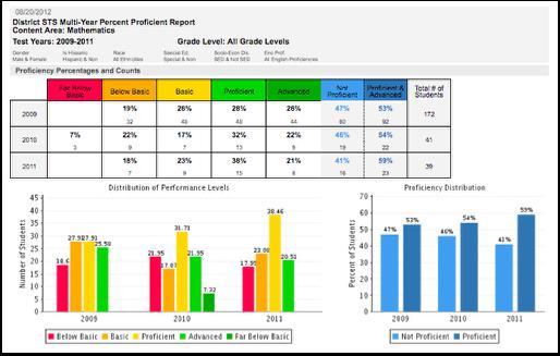 District Multi Year Percent Proficient Reports