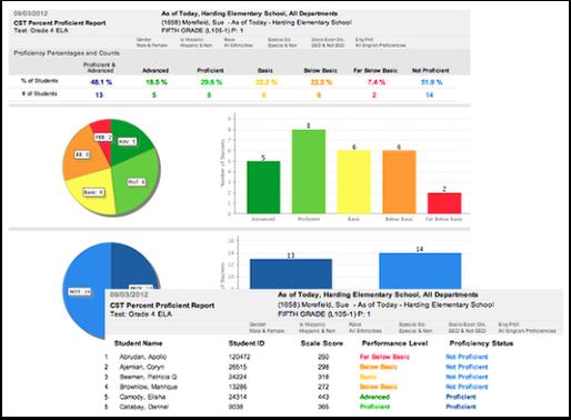 Percent Proficient Report by Class