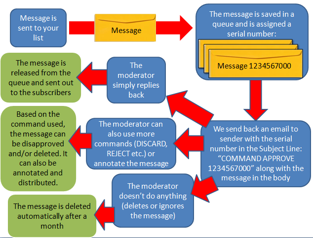 Here is a high-level overview of the process:
