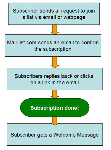 Mail-list.com only runs confirmed opt-in (COI) mailing lists.
