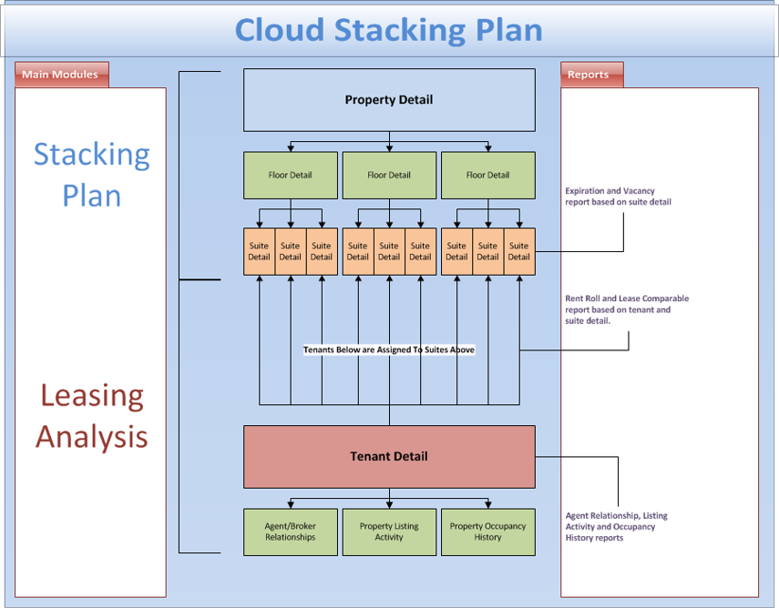 Cloud Stacking Plan Flow