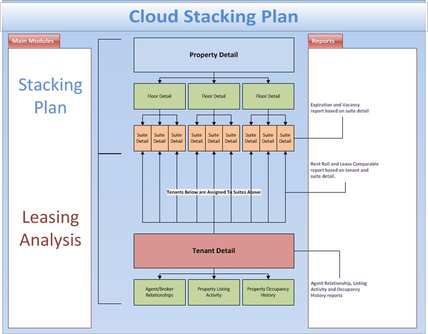 Cloud Stacking Plan Flow
