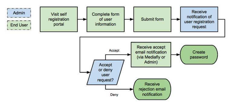 Process Flow for Self Registration