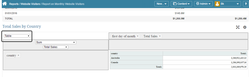 Example of Dynamic Pivot - Table