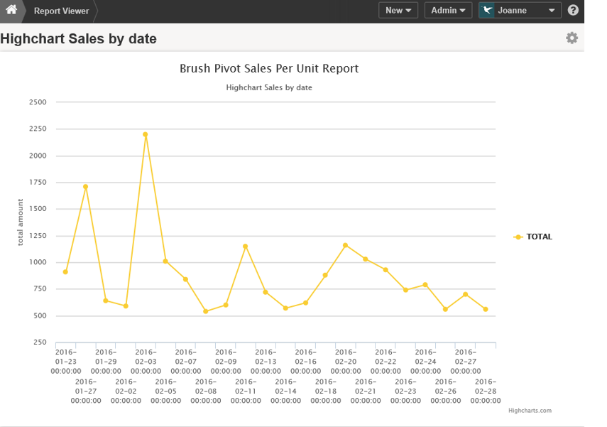 Published Chart Displays in Report Viewer