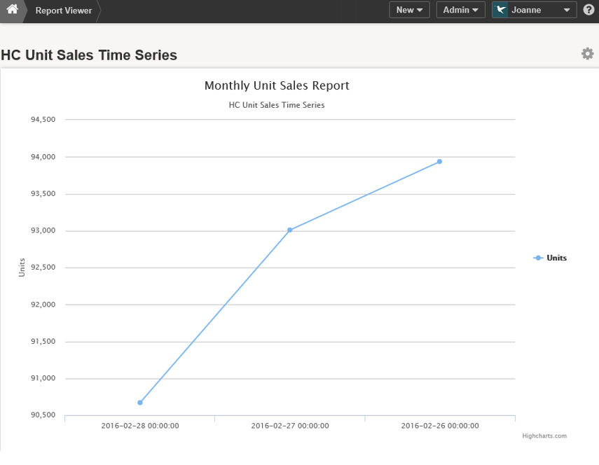 Chart is Published and displayed in Report Viewer