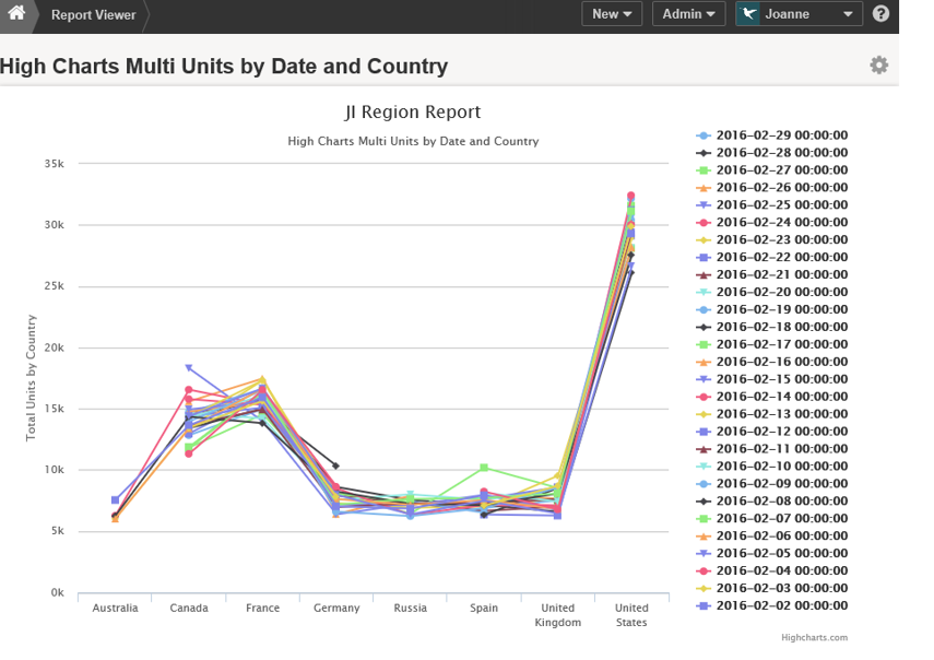 Chart displays in Report Viewer