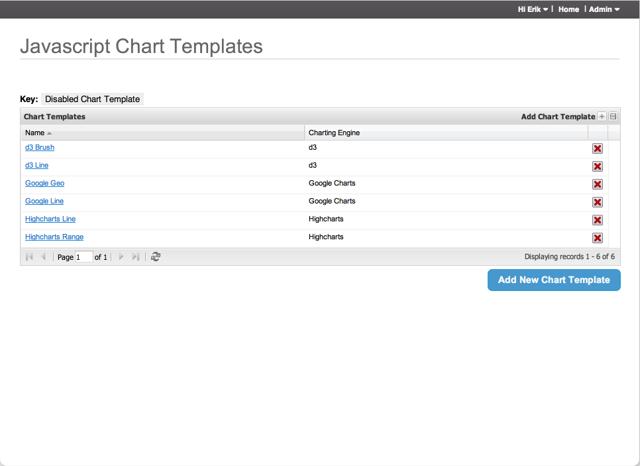 Javascript Chart Templates