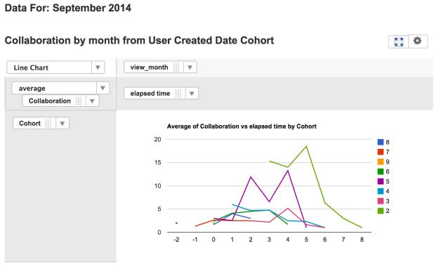 Cohorts: Collaboration