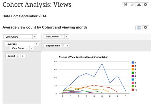 Cohorts: Views