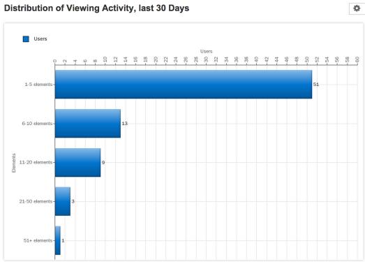 Viewer Distribution Last 30 Days