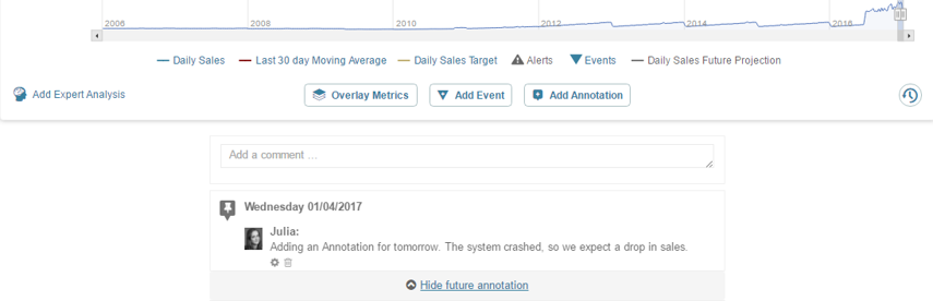 Future annotations are displayed directly below the chart