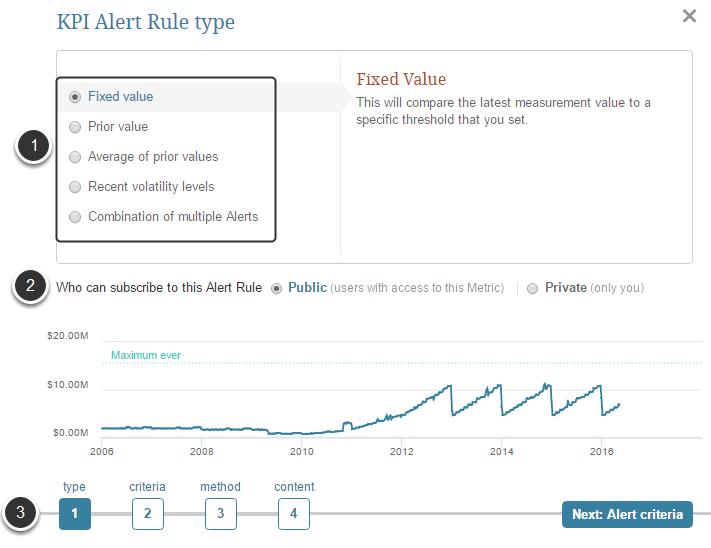 Basics of KPI Alerts
