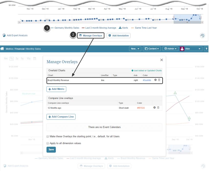 Sharing public Metrics with Overlays