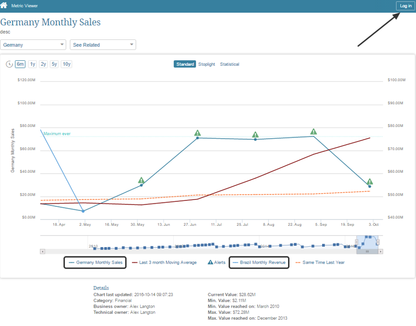 How an unregistered user will see the shared Metric (or Report)
