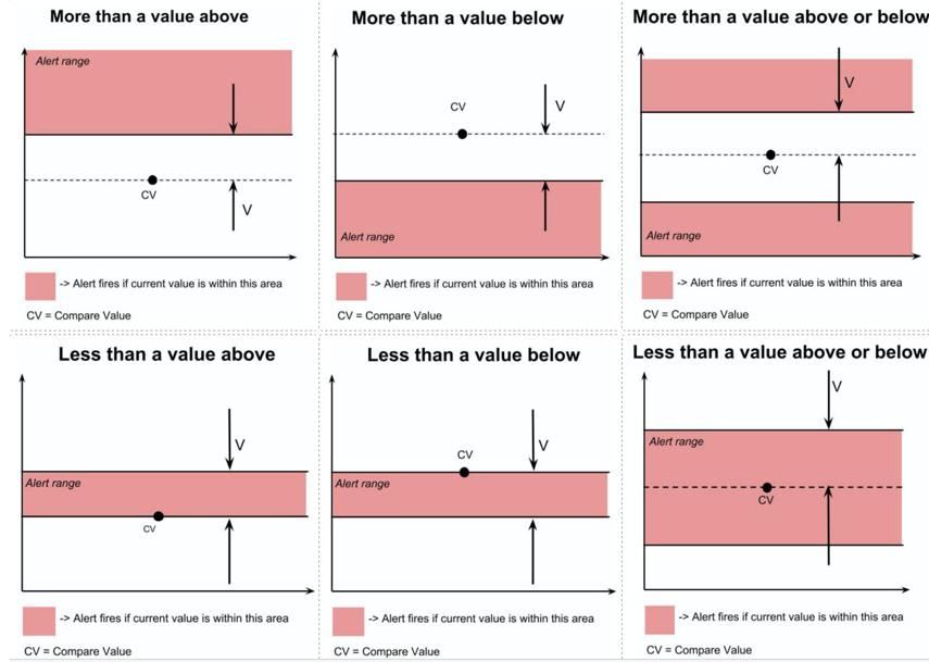 Prior Value comparisons