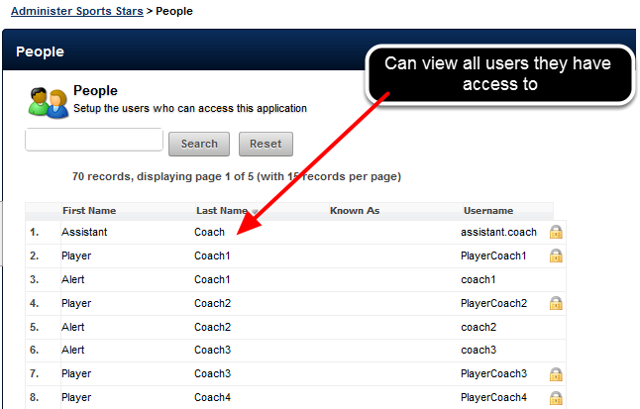 They can access the People Module. They can only open and edit users that they have access to as a Coach-Admin