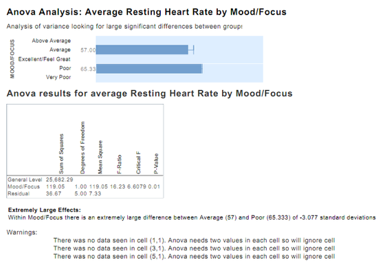 7.3 An example of one of the ANOVA outputs from the Investigate Report