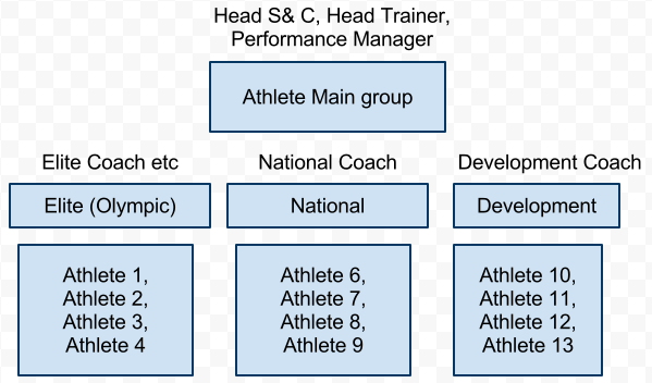 """Before you Add a new Group you MUST review your athletes grouping structure. An example of a """"Tree"""" structure is shown here but you may have 3-4 different """"Tree"""" grouping structures."""