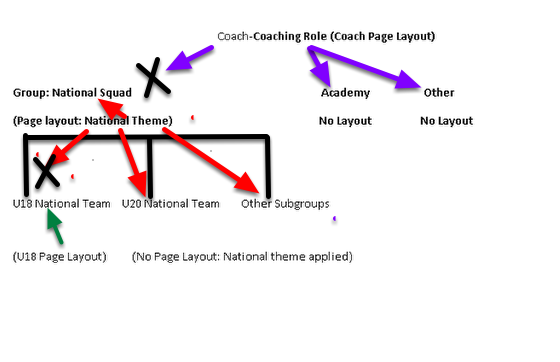 The image in this step highlights how a Role Page layout is Automatically applied when viewing any Groups. However, a Page Layout applied to a Parent Group is automatically applied to any Subgroups. This takes PRIORITY over the Page Layout of the Role