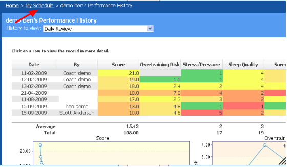 If you select to save and close the event, you will be taken to the Athlete History page to see their results.