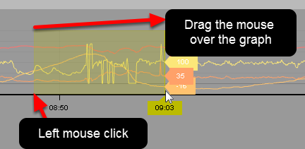 You can zoom into any section of the graph by clicking on the graph and dragging the mouse over the section to be expanded
