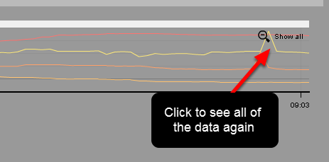 """Click on """"Show All"""" on the far right of the graph to see all of the file again."""