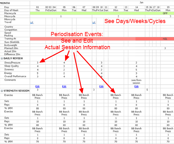 Macrocycle View: Plan or view completed sessions/events