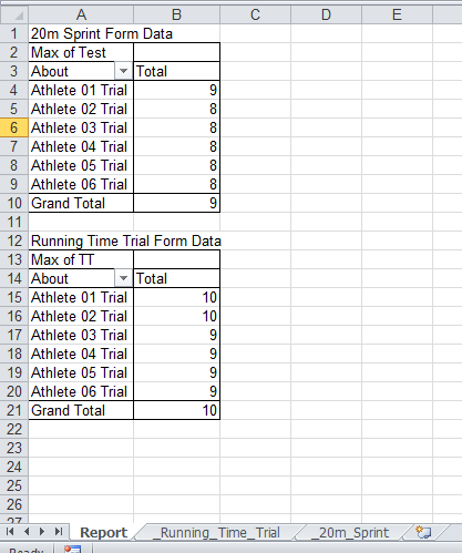 Now when the report is Run only the data that matches the filter/s appears in the report. The image here shows the pivot tables and only data below 10 is showing for the TT and Test fields