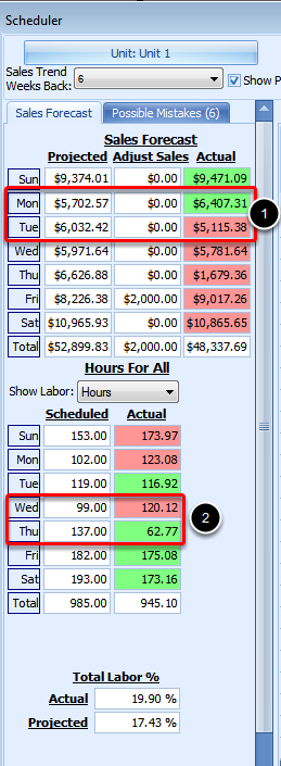 Viewing Actual Sales