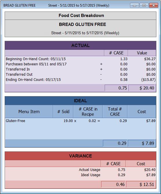 Food Cost Breakdown