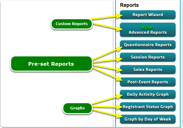 If Buttons, your Pre-set Reports tool is located here ...