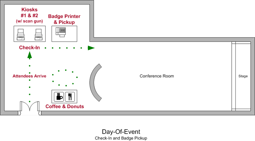 Floor Plan of the Check-in process