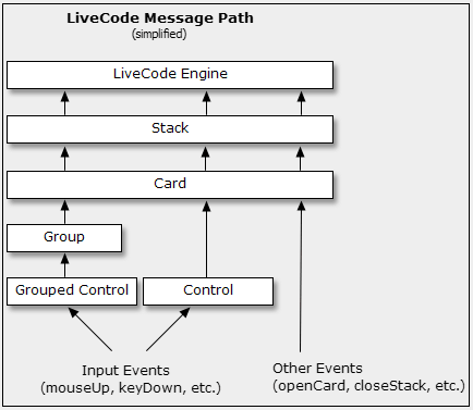 The Message Path