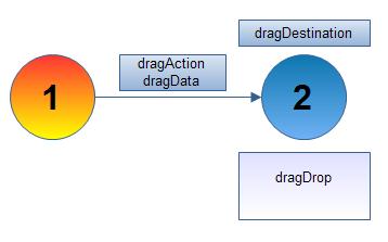dragDrop