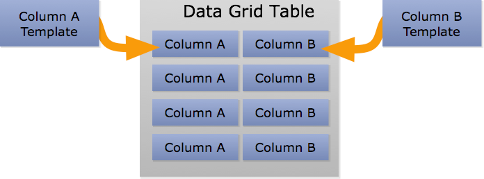 How A Column Template Is Used