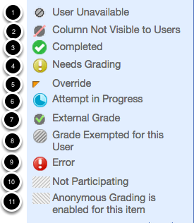 Image showing grade center icons and explanations.