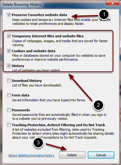 Image of the Delete Browsing History screen with the following annotations: 1.Uncheck the box labeled Preserve Favorites Website Data.2.Check the boxes for Temporary Internet Files and Website Files, Cookies and Website Data, and History3.Click the Delete button.