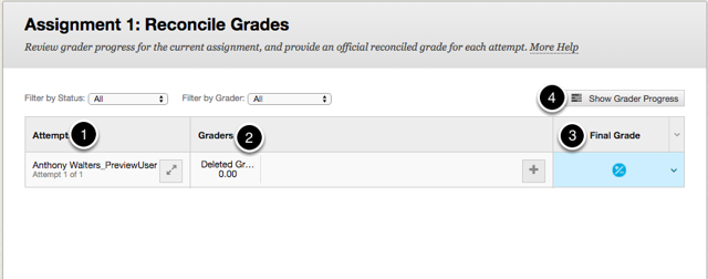 Image of the Reconcile Grades screen with the following annotations: 1.Attempt:  A list of attempts that require reconciliation will appear here with the student's name.  To view details regarding the attempt, click on the button with the two arrows on it.2.Graders: The assigned grader will be listed here, along with scores entered by the graders.  To assign graders, click on the plus sign.3.Final Grade: To enter a final grade for the user, click on the icon under the Final Grade Column and type a value in, and then hit the enter key on your keyboard to save the grade.4.Show Grader Progress: Click this button to view each grader's progress for assigned items.