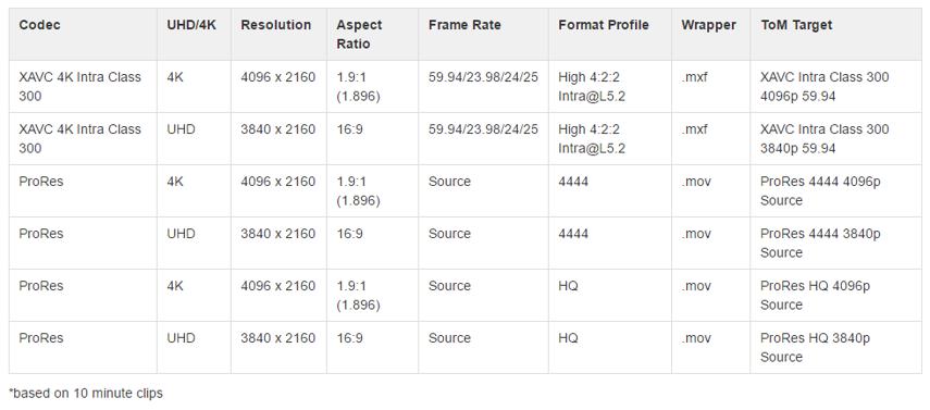 Enhanced support for 4K media formats