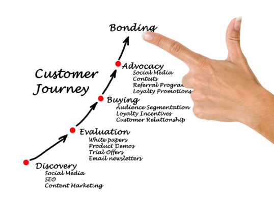 analyze-the-customer-journey